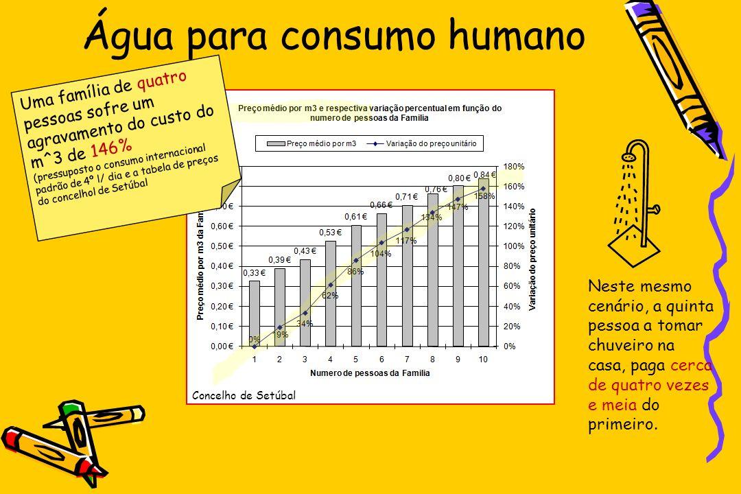 Água para consumo humano