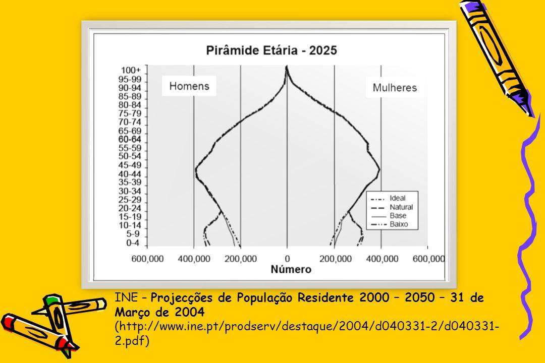 INE – Projecções de População Residente 2000 – 2050 – 31 de Março de 2004