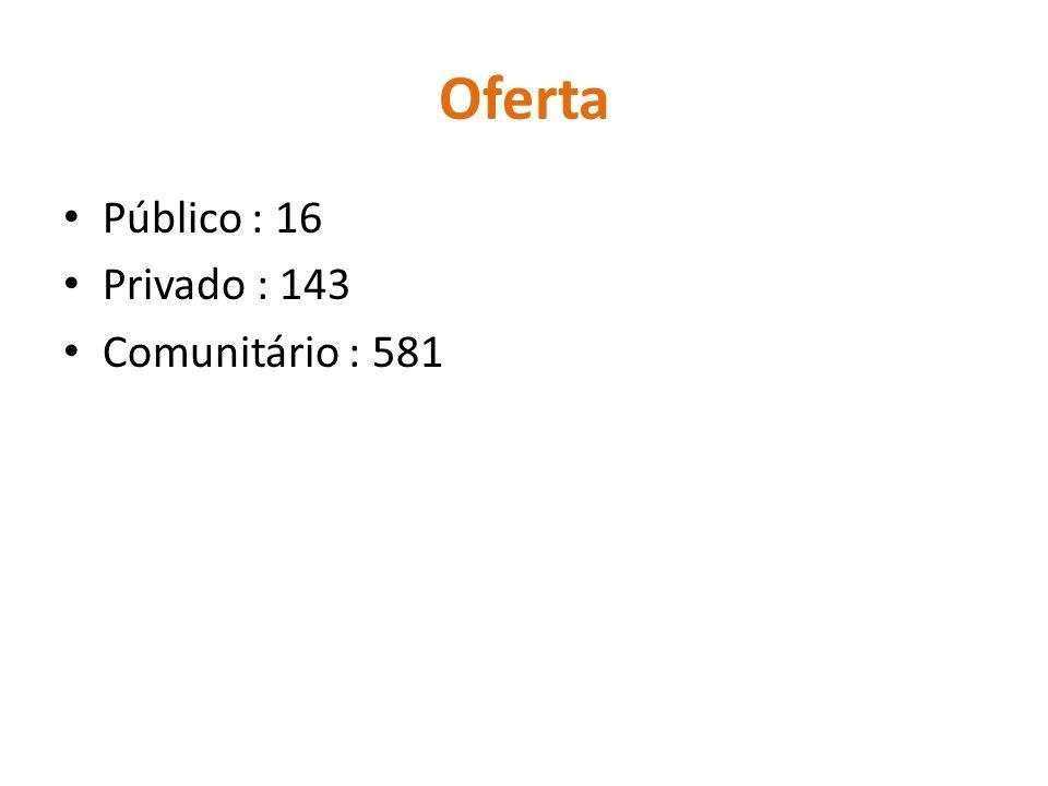 Oferta Público : 16 Privado : 143 Comunitário : 581