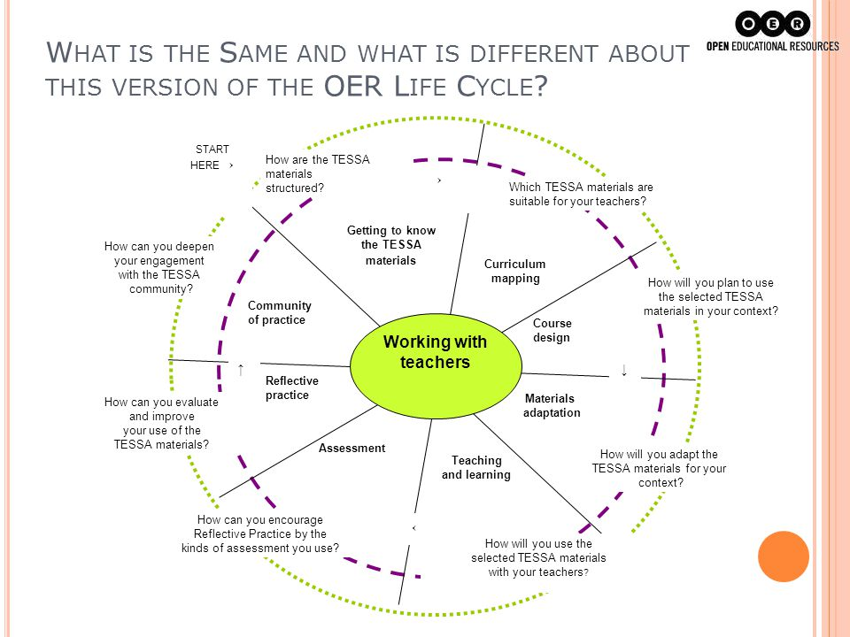 What is the Same and what is different about this version of the OER Life Cycle