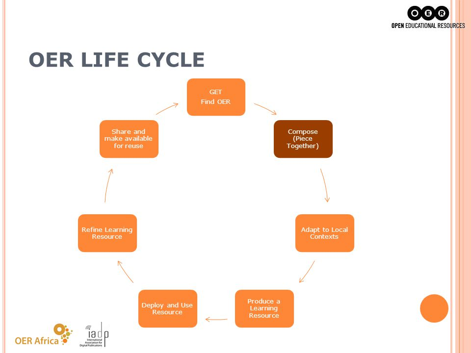 OER LIFE CYCLE GET Find OER Compose (Piece Together)