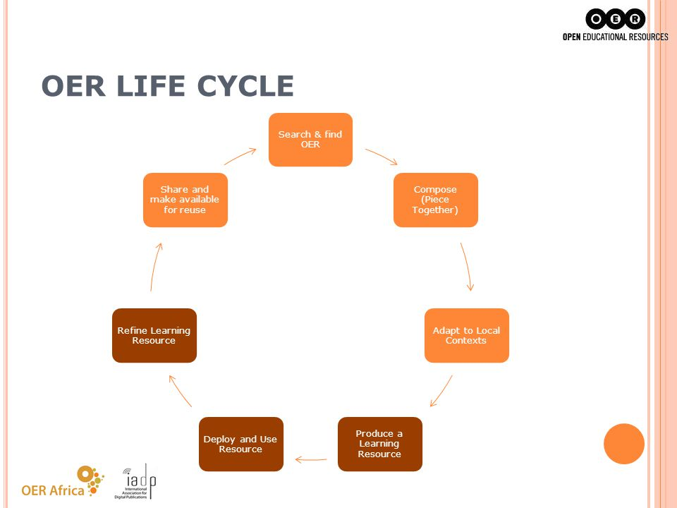OER LIFE CYCLE Search & find OER Compose (Piece Together)