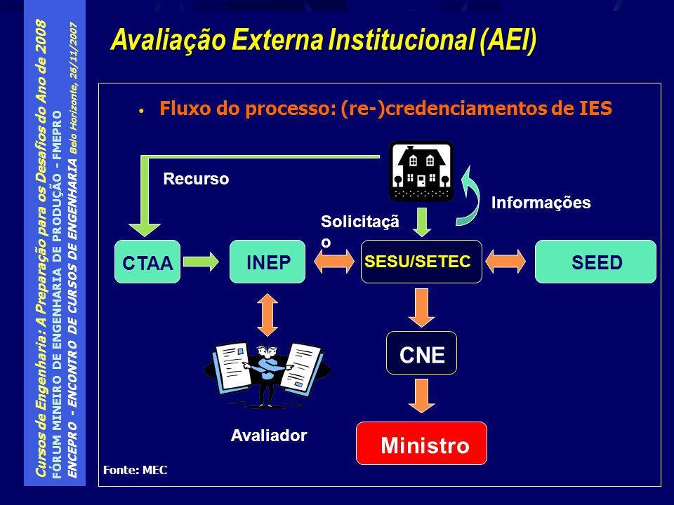 Avaliação Externa Institucional (AEI)