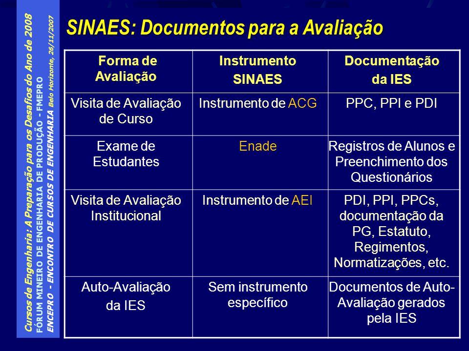 SINAES: Documentos para a Avaliação