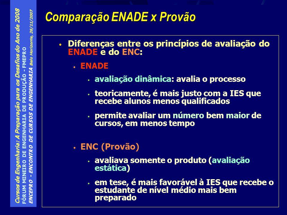 Comparação ENADE x Provão