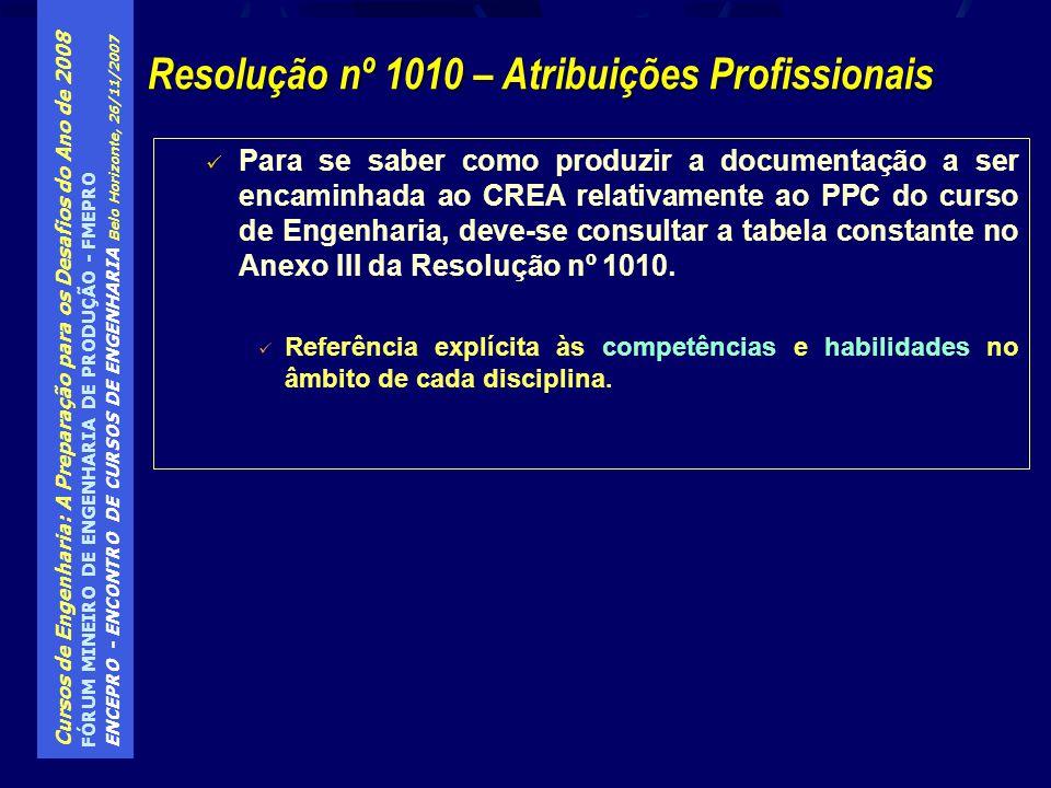Resolução nº 1010 – Atribuições Profissionais