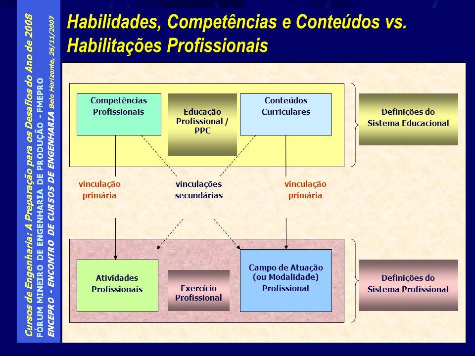 Habilidades, Competências e Conteúdos vs. Habilitações Profissionais
