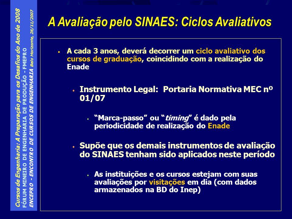 A Avaliação pelo SINAES: Ciclos Avaliativos