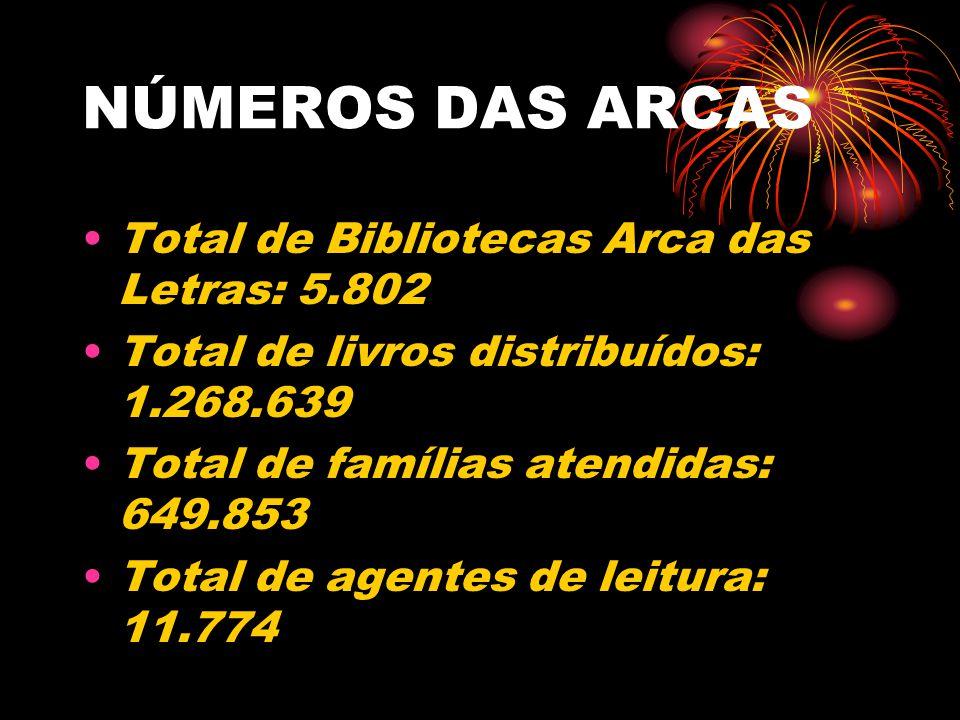 NÚMEROS DAS ARCAS Total de Bibliotecas Arca das Letras: 5.802