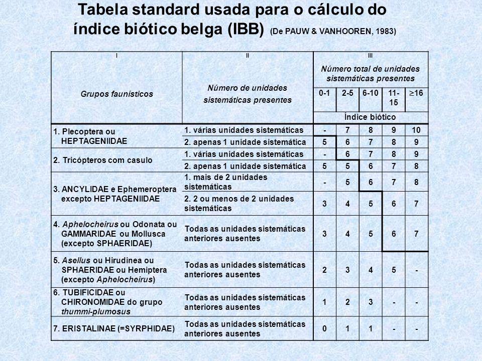 Tabela standard usada para o cálculo do