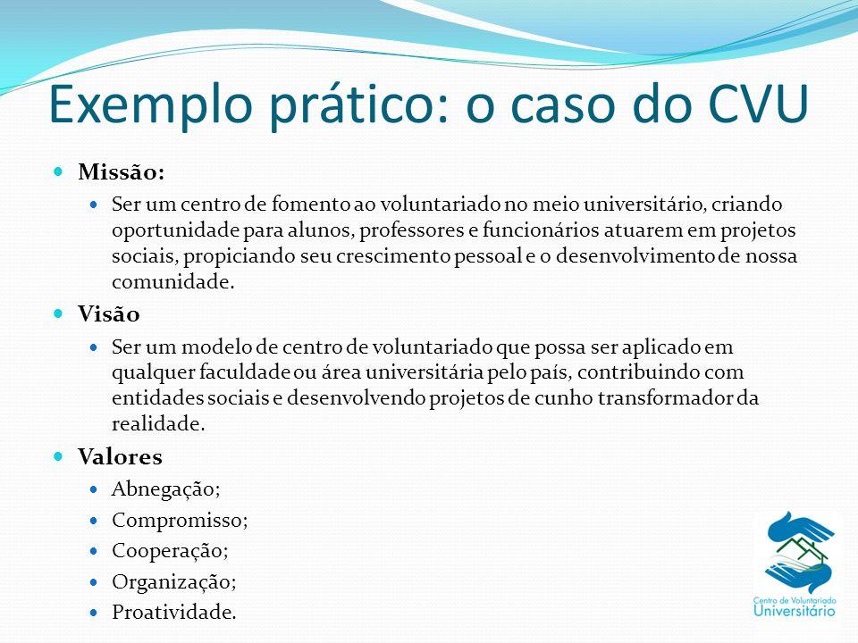 Exemplo prático: o caso do CVU
