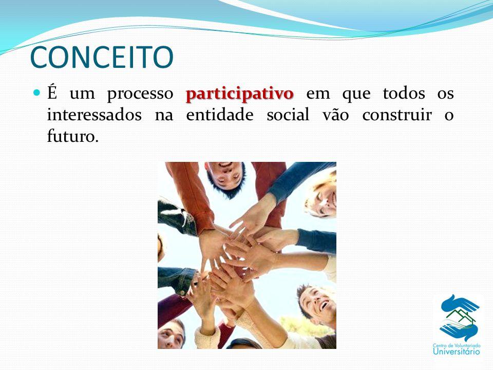 CONCEITO É um processo participativo em que todos os interessados na entidade social vão construir o futuro.