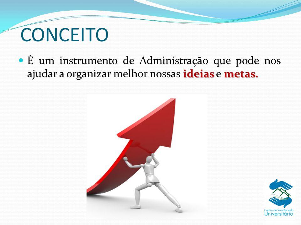CONCEITO É um instrumento de Administração que pode nos ajudar a organizar melhor nossas ideias e metas.