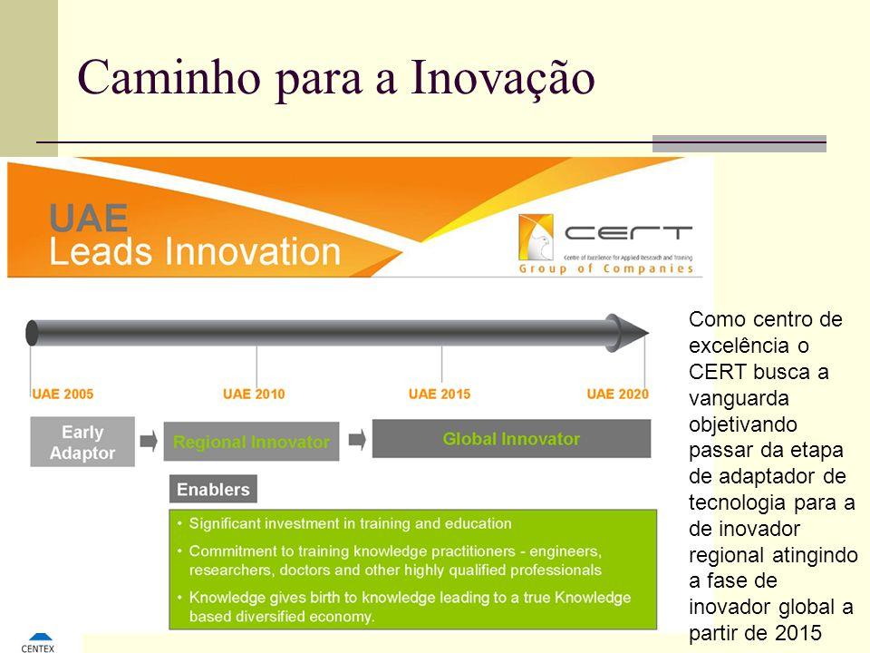 Caminho para a Inovação