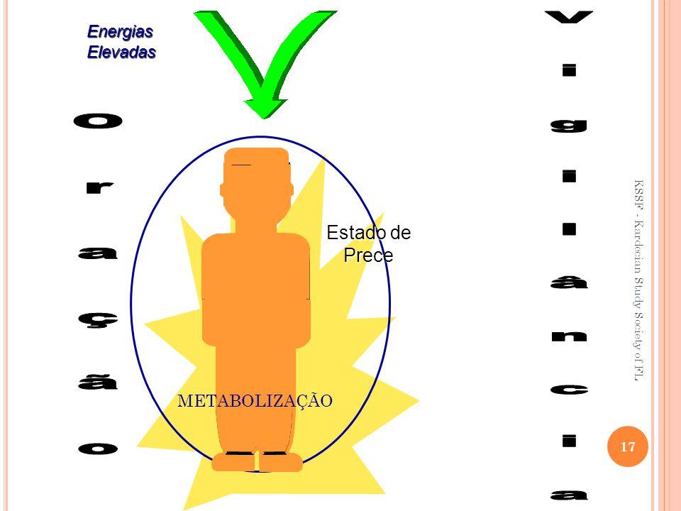 V i g i l â n c i a O r a ç ã o Estado de Prece Energias Elevadas