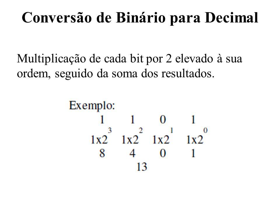 Conversão de Binário para Decimal