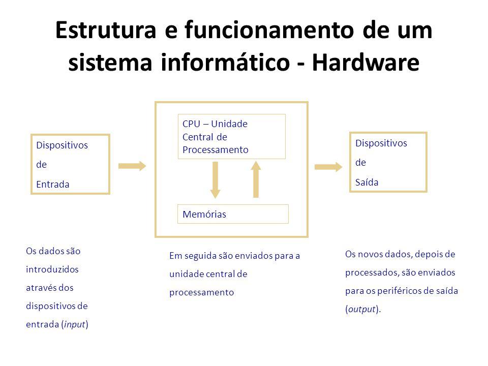 Estrutura e funcionamento de um sistema informático - Hardware