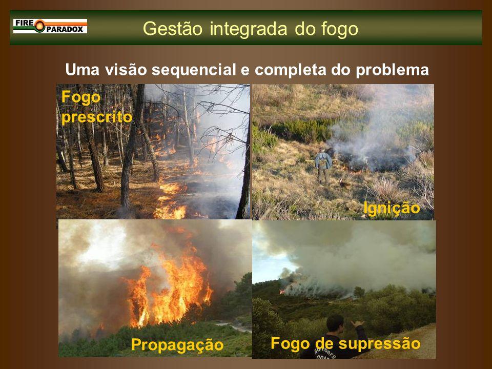 Gestão integrada do fogo