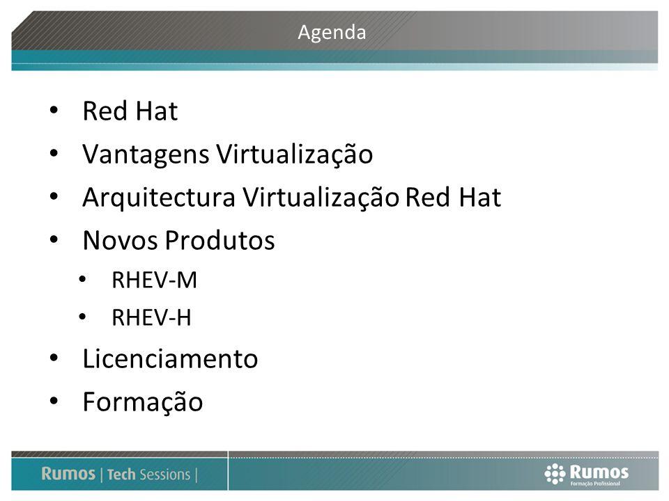 Vantagens Virtualização Arquitectura Virtualização Red Hat