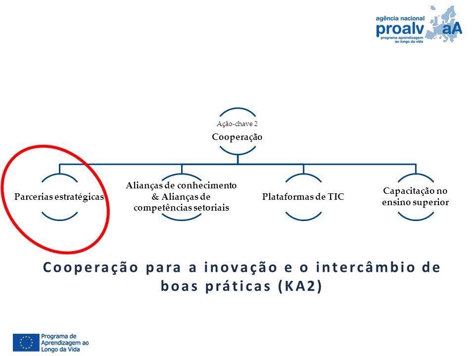 Cooperação para a inovação e o intercâmbio de boas práticas (KA2)