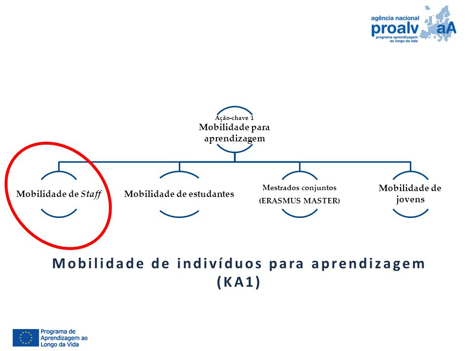 Mobilidade para aprendizagem Mobilidade de estudantes