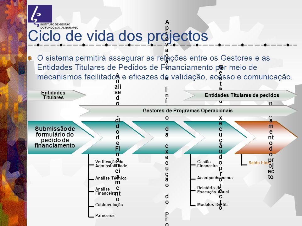 Ciclo de vida dos projectos