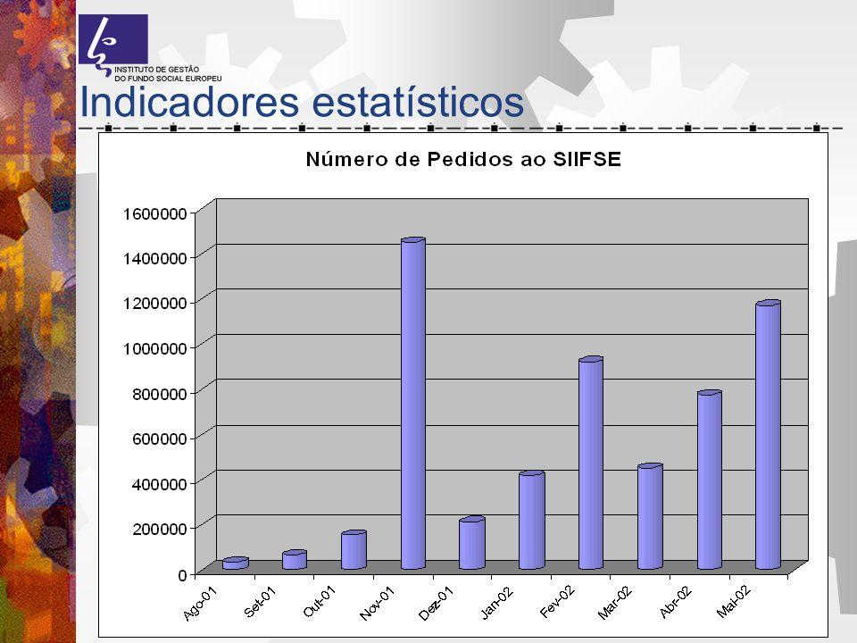 Indicadores estatísticos