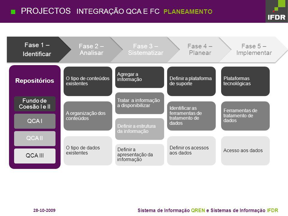 PROJECTOS INTEGRAÇÃO QCA E FC PLANEAMENTO