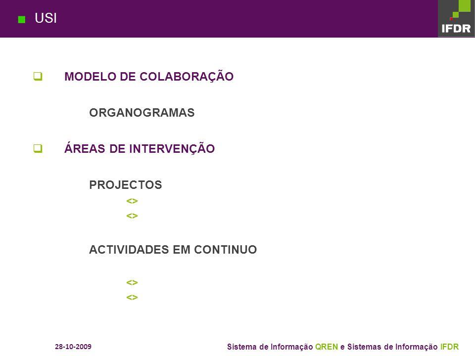 USI MODELO DE COLABORAÇÃO ORGANOGRAMAS ÁREAS DE INTERVENÇÃO PROJECTOS