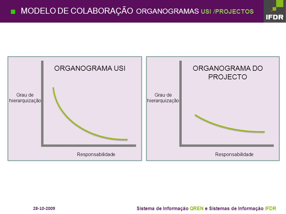 MODELO DE COLABORAÇÃO ORGANOGRAMAS USI /PROJECTOS