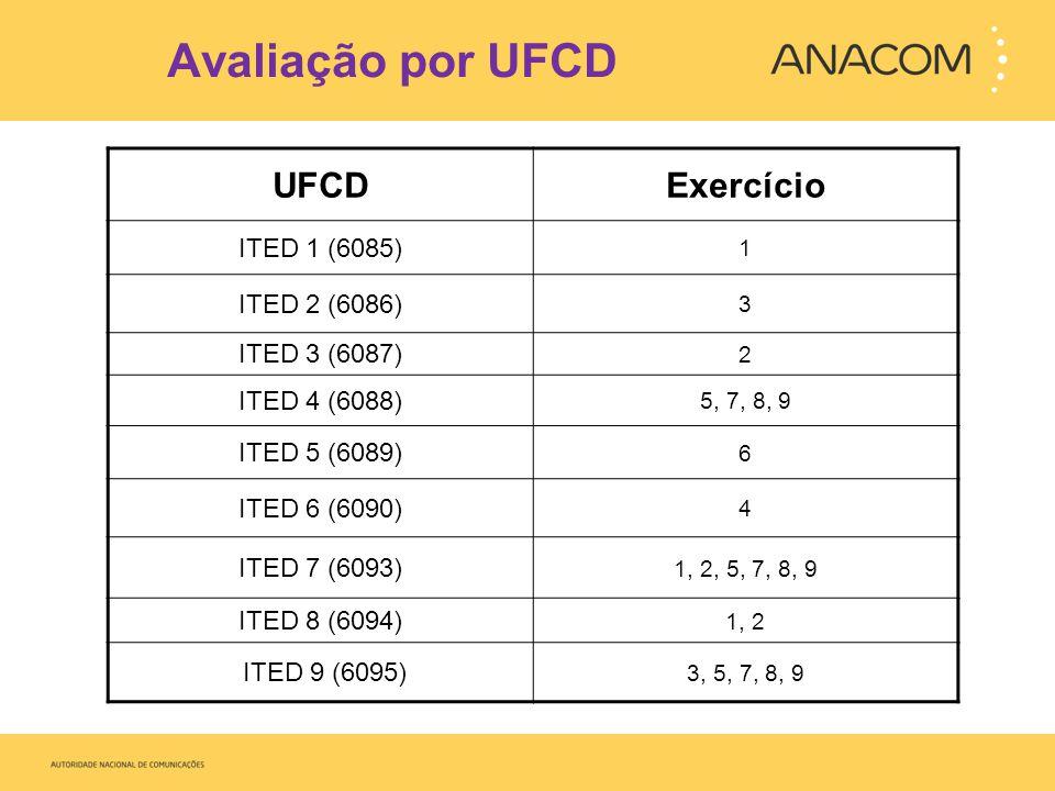 Avaliação por UFCD UFCD Exercício ITED 1 (6085) ITED 2 (6086)
