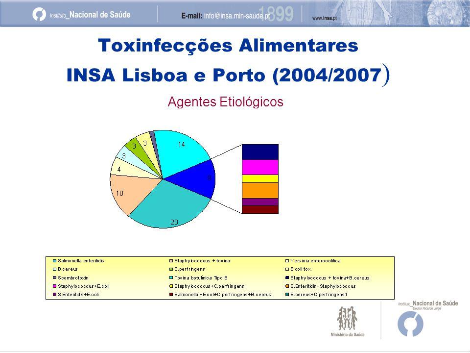 Toxinfecções Alimentares INSA Lisboa e Porto (2004/2007)