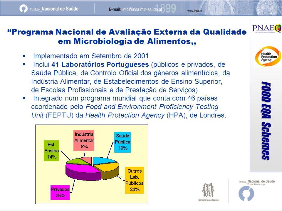 Programa Nacional de Avaliação Externa da Qualidade em Microbiologia de Alimentos,,