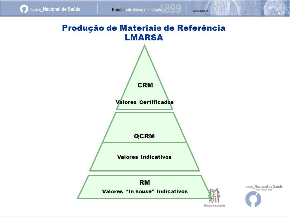 Produção de Materiais de Referência LMARSA