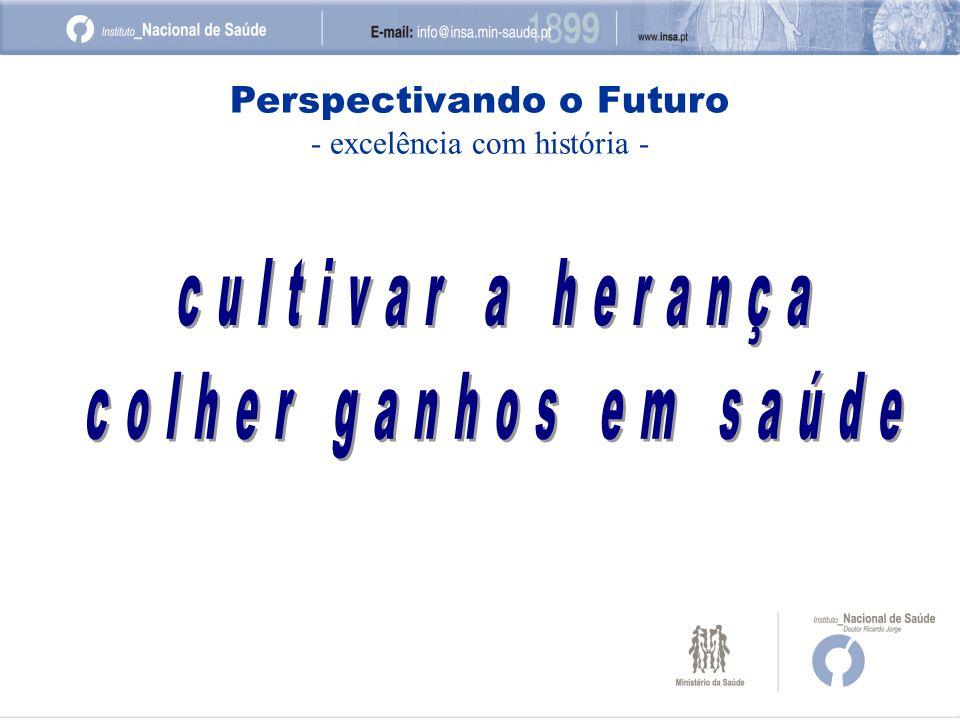 Perspectivando o Futuro