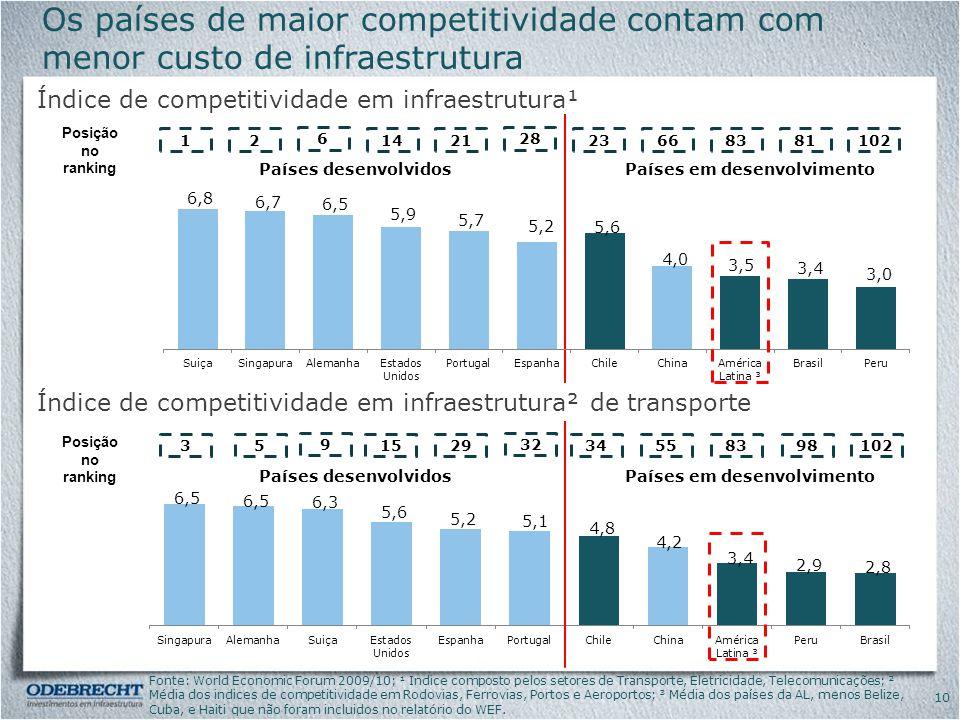 Os países de maior competitividade contam com menor custo de infraestrutura