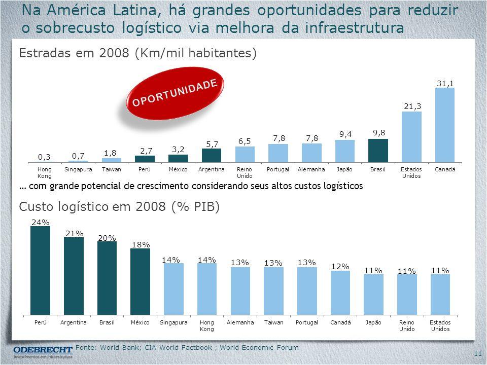 Na América Latina, há grandes oportunidades para reduzir o sobrecusto logístico via melhora da infraestrutura