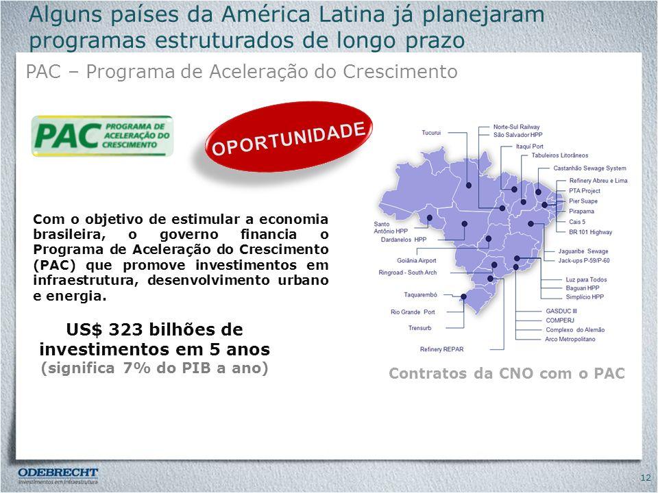 Alguns países da América Latina já planejaram programas estruturados de longo prazo