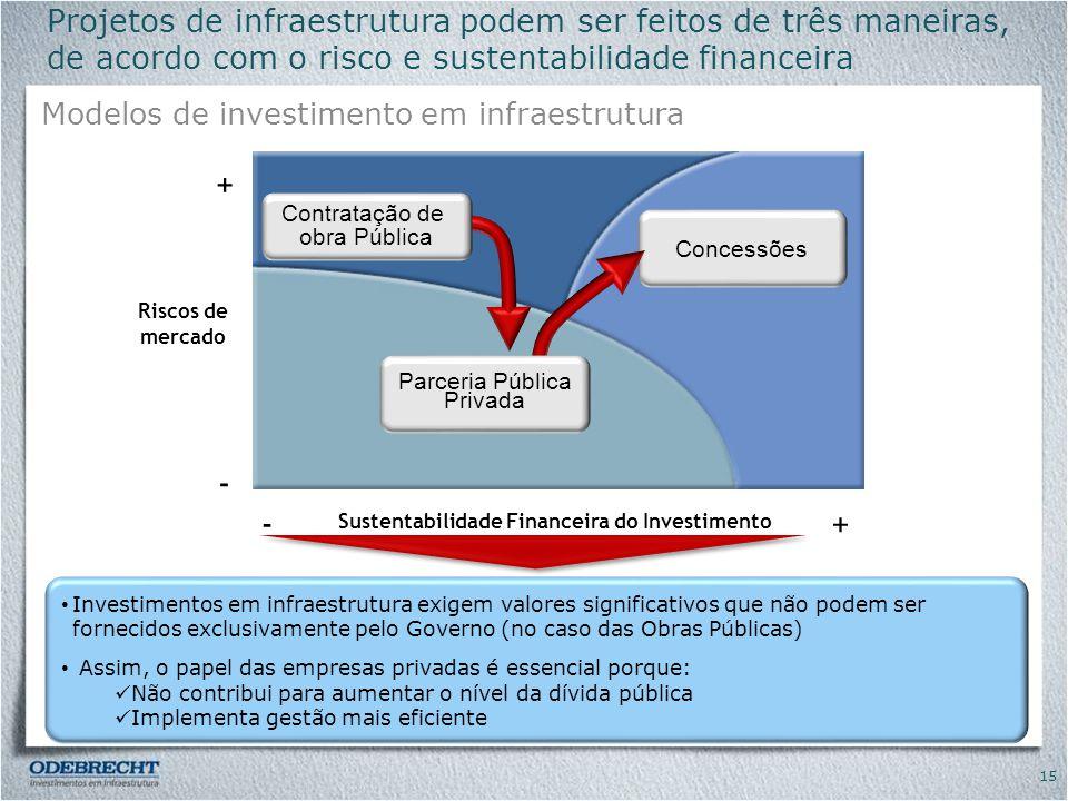 Sustentabilidade Financeira do Investimento