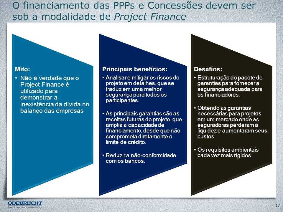 O financiamento das PPPs e Concessões devem ser sob a modalidade de Project Finance