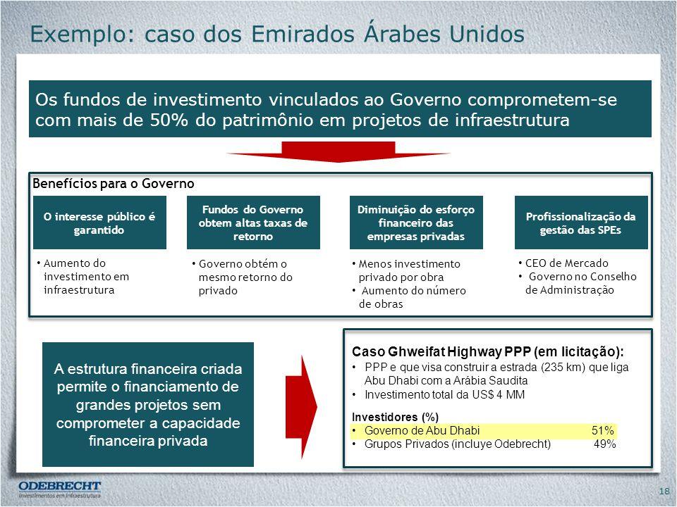 Exemplo: caso dos Emirados Árabes Unidos