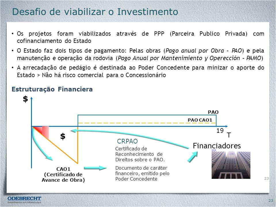 Desafio de viabilizar o Investimento
