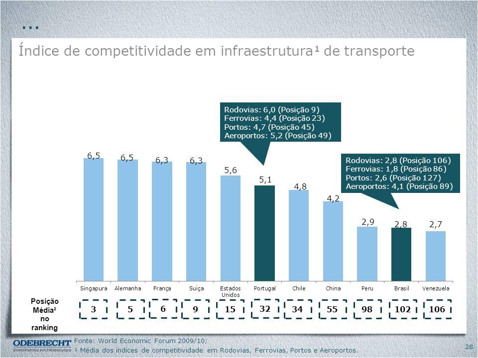 ... Índice de competitividade em infraestrutura¹ de transporte 3 5 6 9
