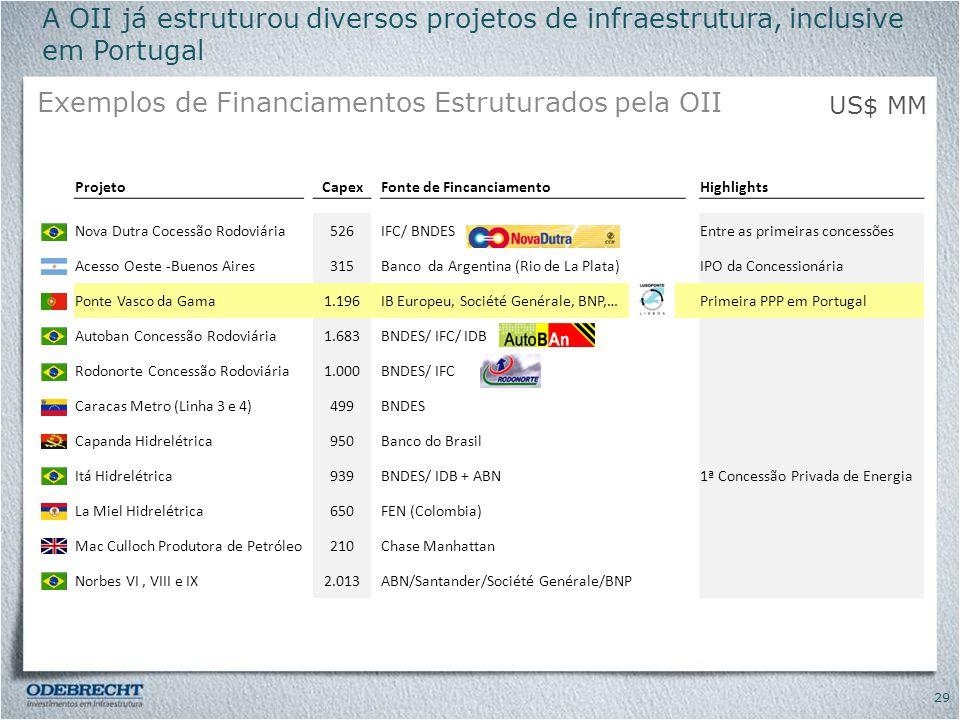 Exemplos de Financiamentos Estruturados pela OII