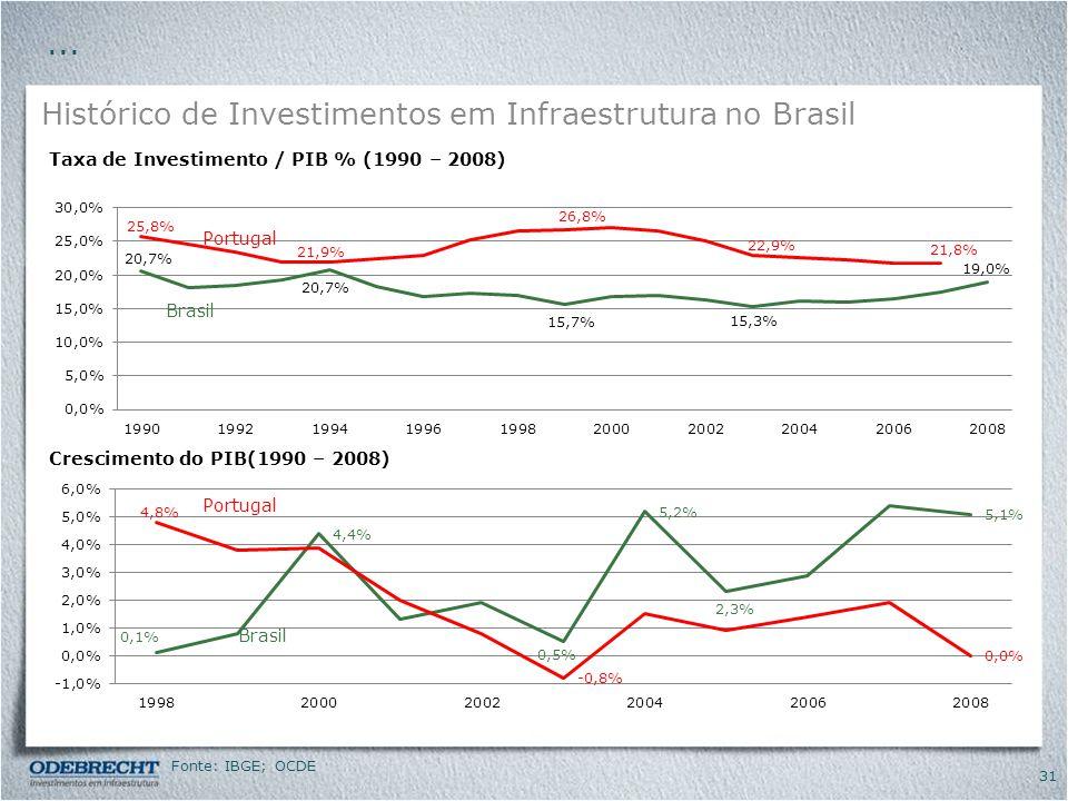 Histórico de Investimentos em Infraestrutura no Brasil