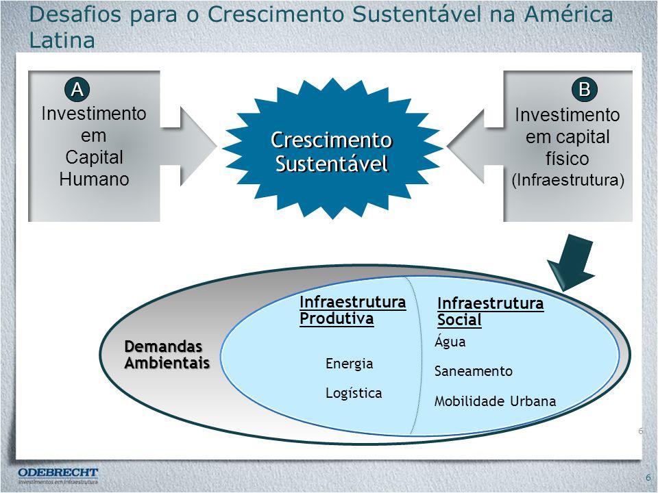 Desafios para o Crescimento Sustentável na América Latina