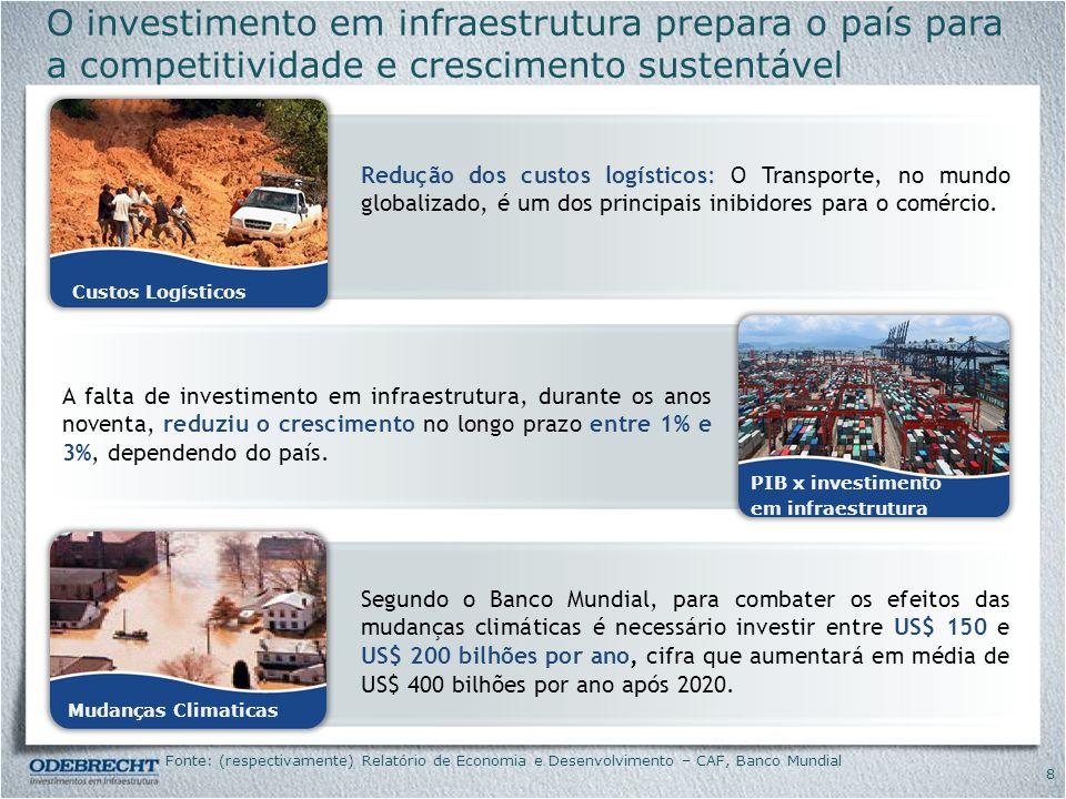 O investimento em infraestrutura prepara o país para a competitividade e crescimento sustentável