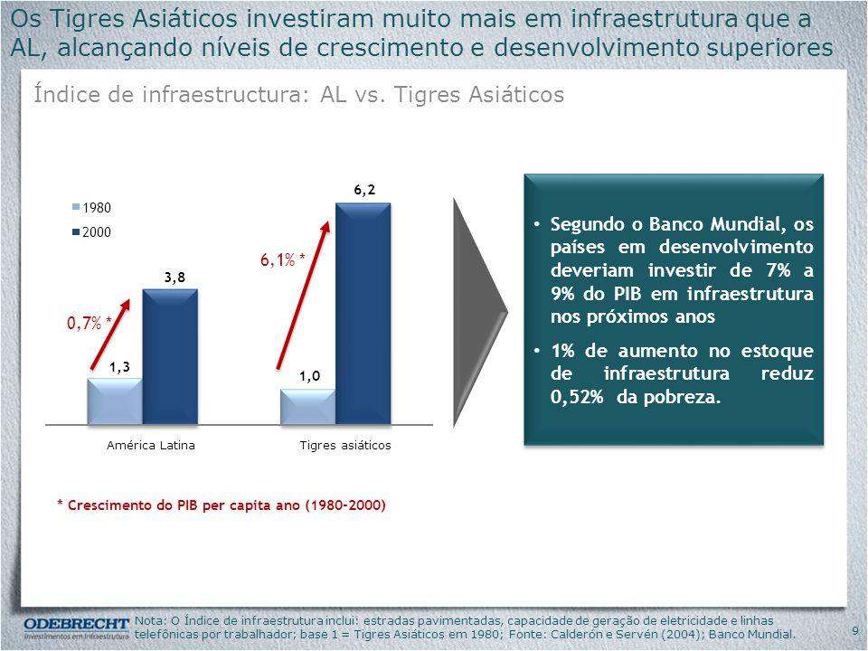 Os Tigres Asiáticos investiram muito mais em infraestrutura que a AL, alcançando níveis de crescimento e desenvolvimento superiores