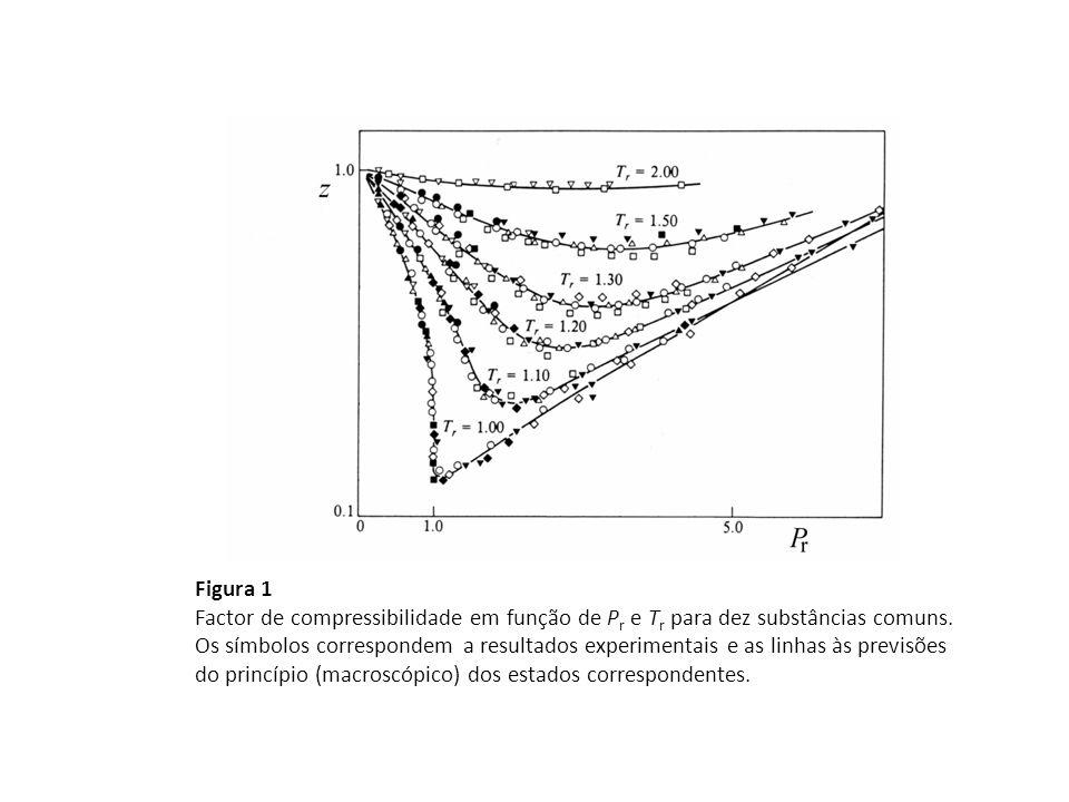 Figura 1 Factor de compressibilidade em função de Pr e Tr para dez substâncias comuns.