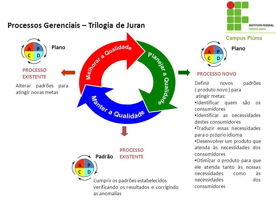 Processos Gerenciais – Trilogia de Juran